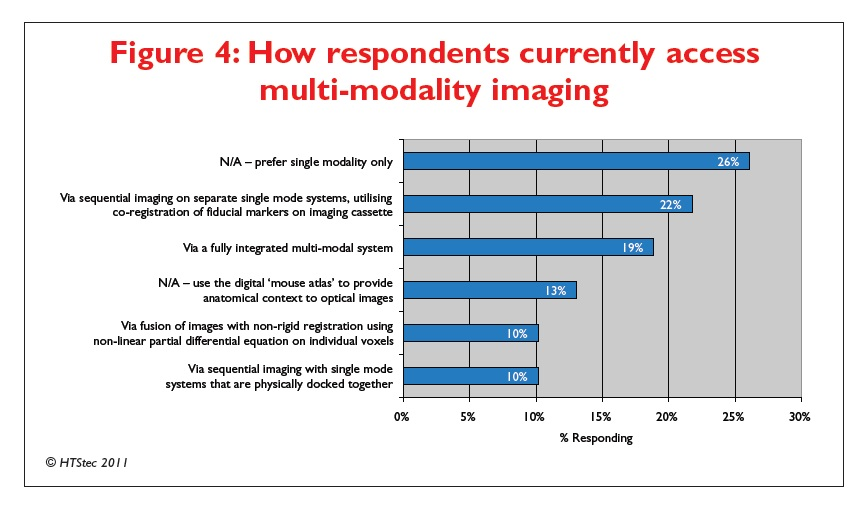 Figure 4 how respondents currently access multi-modality imaging