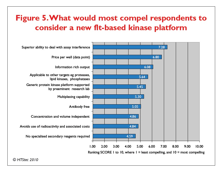 Figure 5 What would most compel respondents to consider a new flt-based kinase platform