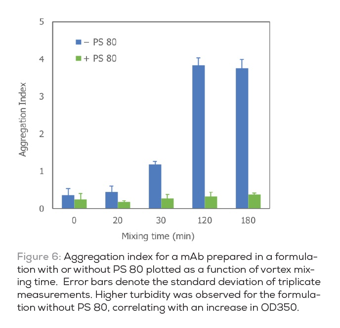 Figure 6 Aggregation index for a mAb prepared in a formulation with or without PS 80
