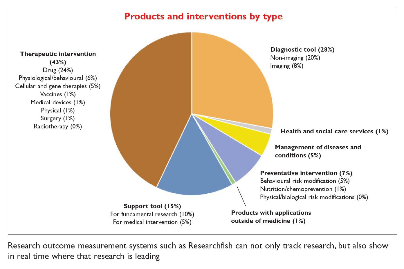 Figure 1 Products and interventions by type, Researchfish pie chart