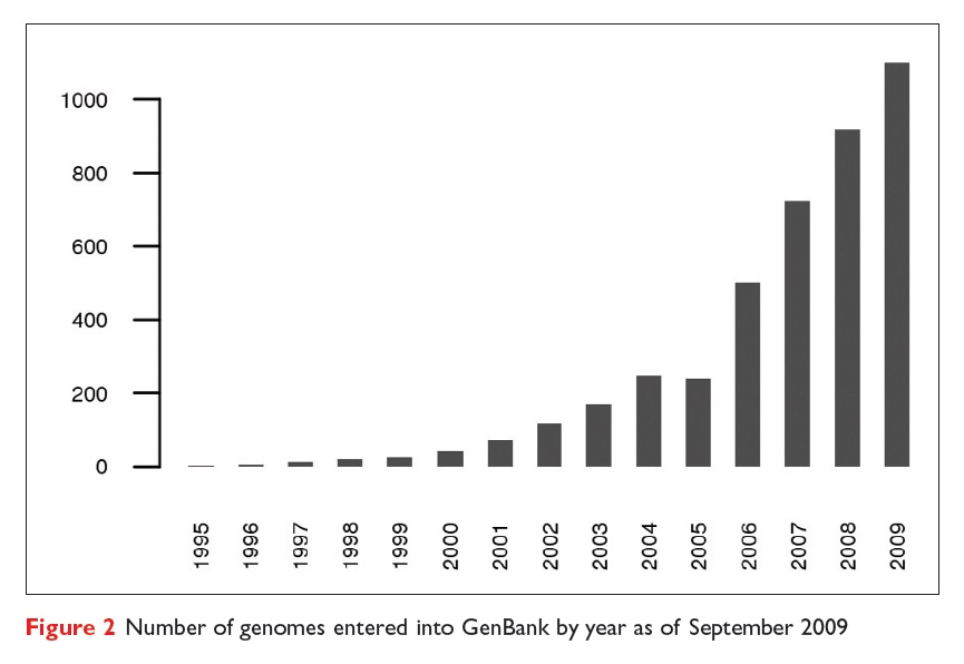 Figure 2 Number of genomes entered into GenBank by year as of September 2009