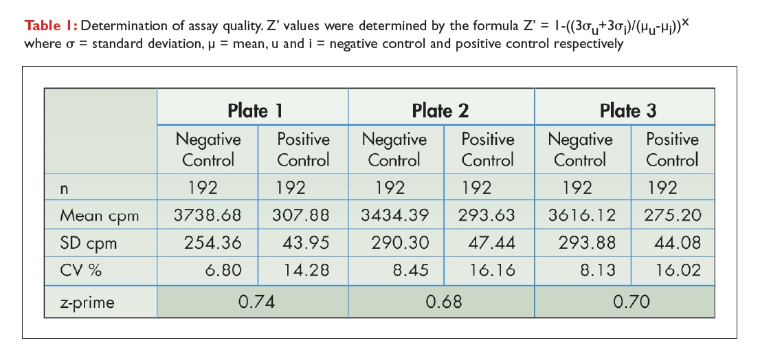 Table 1 Determination of assay quality on different plates