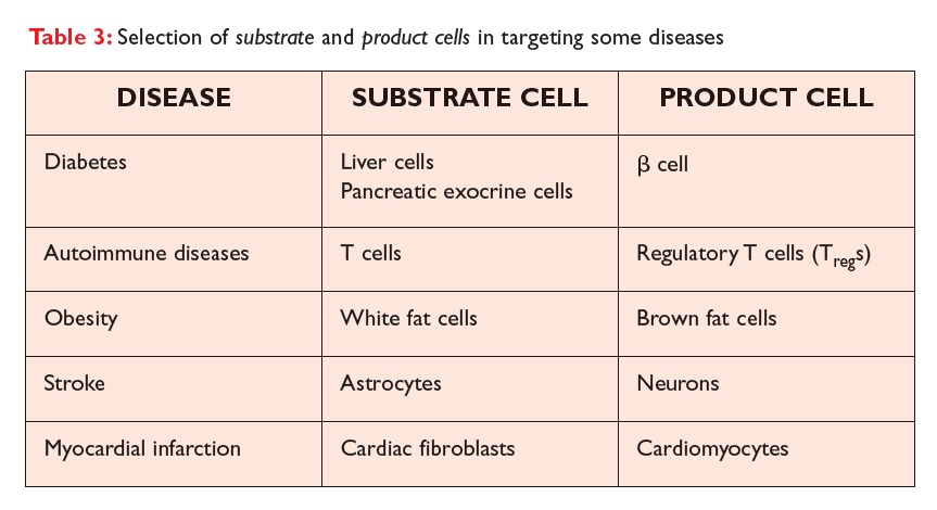 Table 3 Selection of substrate and product cells in targeting some diseases