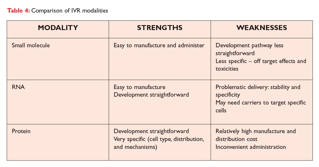 Table 4 Comparison of IVR modalities table, modality strenghts and weaknesses