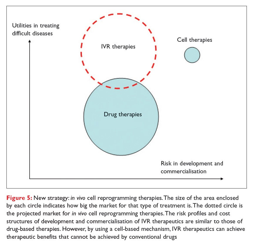 Figure 5 New strategy: in vivo cell reprogramming therapies. Utilities in treating difficult diseases, and risk in development and commercialisation
