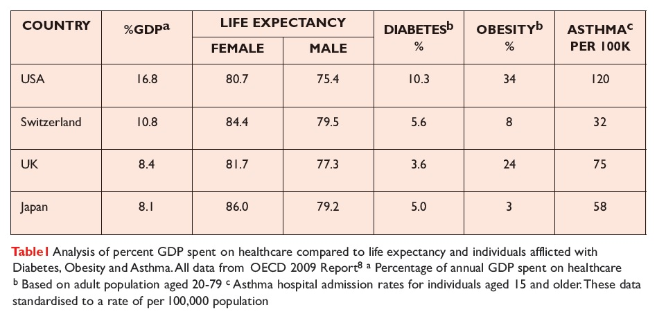 Table 1 Analysis of percent GDP spent on healthcare compared to life expectancy and individuals afflicted with Diabetes, Obesity and Asthma
