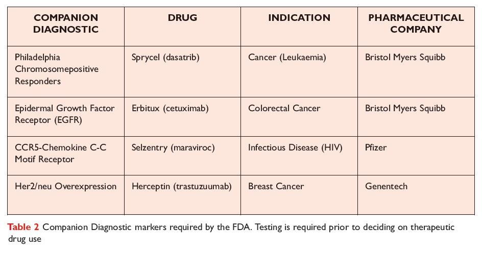 Table 2 Companion Diagnostic markers required by the FDA